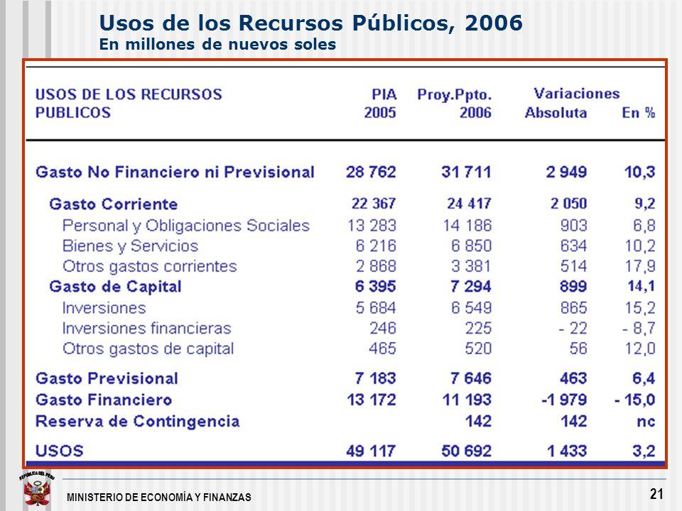 21 Usos de los Recursos Públicos, 2006 En millones de nuevos soles