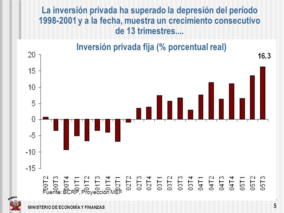 MINISTERIO DE ECONOMÍA Y FINANZAS 5 La inversión privada ha superado la depresión del período 1998-2001 y a la fecha, muestra un crecimiento consecutivo de 13 trimestres....