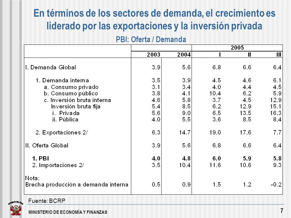 MINISTERIO DE ECONOMÍA Y FINANZAS 18 Principios que rigen el Presupuesto Público a)Equilibrio, a fin de garantizar la estabilidad fiscal que requiere el crecimiento económico.