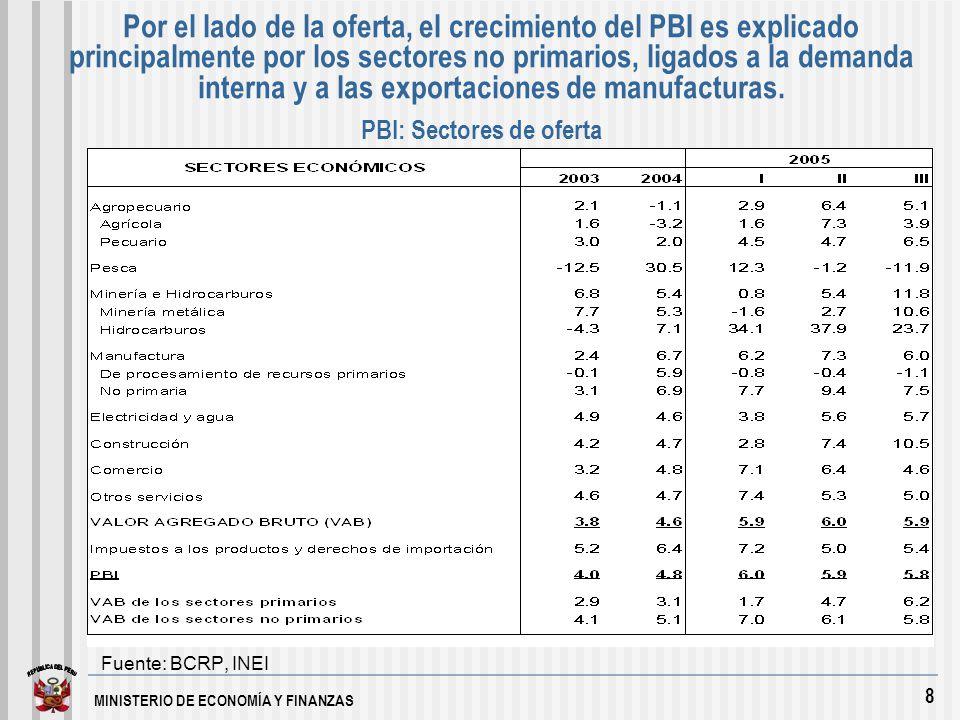 MINISTERIO DE ECONOMÍA Y FINANZAS 8 Por el lado de la oferta, el crecimiento del PBI es explicado principalmente por los sectores no primarios, ligados a la demanda interna y a las exportaciones de manufacturas.