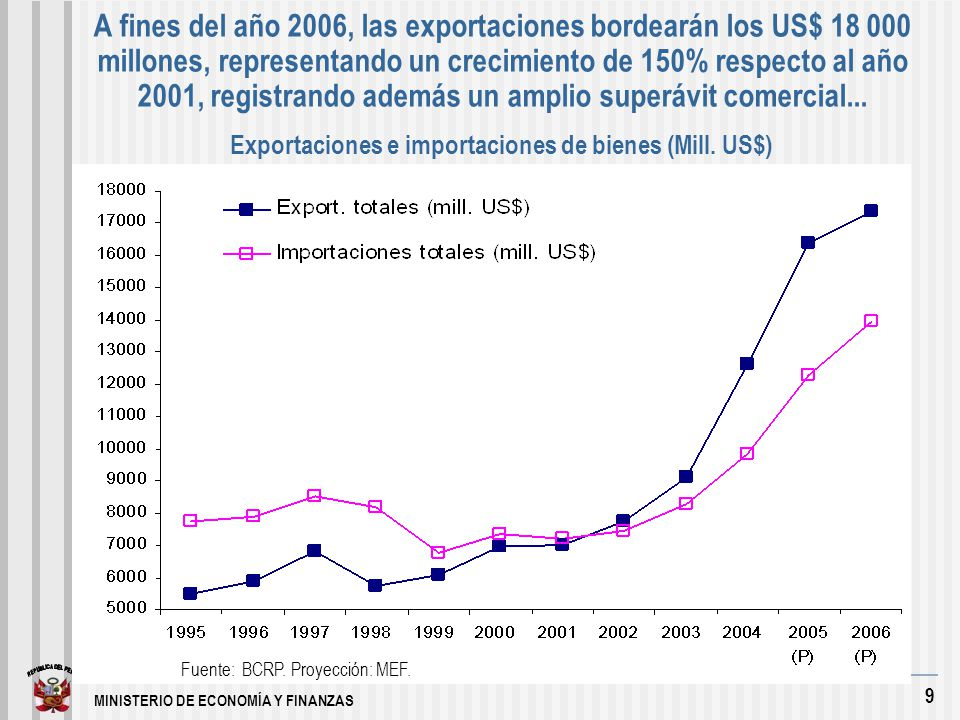 MINISTERIO DE ECONOMÍA Y FINANZAS 9 A fines del año 2006, las exportaciones bordearán los US$ 18 000 millones, representando un crecimiento de 150% respecto al año 2001, registrando además un amplio superávit comercial...