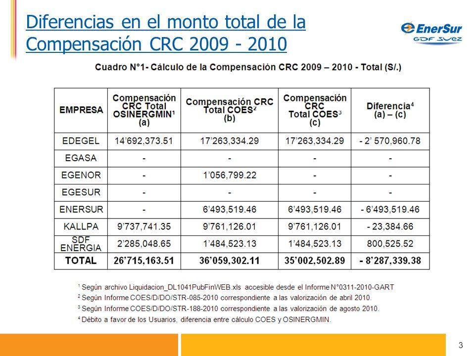 3 Diferencias en el monto total de la Compensación CRC 2009 - 2010