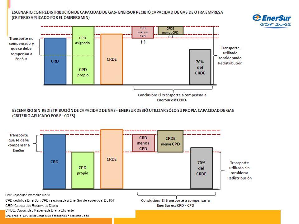 CPD: Capacidad Promedio Diaria CPD cedido a EnerSur: CPD reasignada a EnerSur de acuerdo al DL1041 CRD: Capacidad Reservada Diaria CRDE: Capacidad Reservada Diaria Eficiente CPD propio: CPD de acuerdo a un despacho sin redistribución