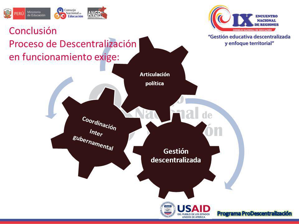 Gestión descentralizada Coordinación Inter gubernamental Articulación política Conclusión Proceso de Descentralización en funcionamiento exige:
