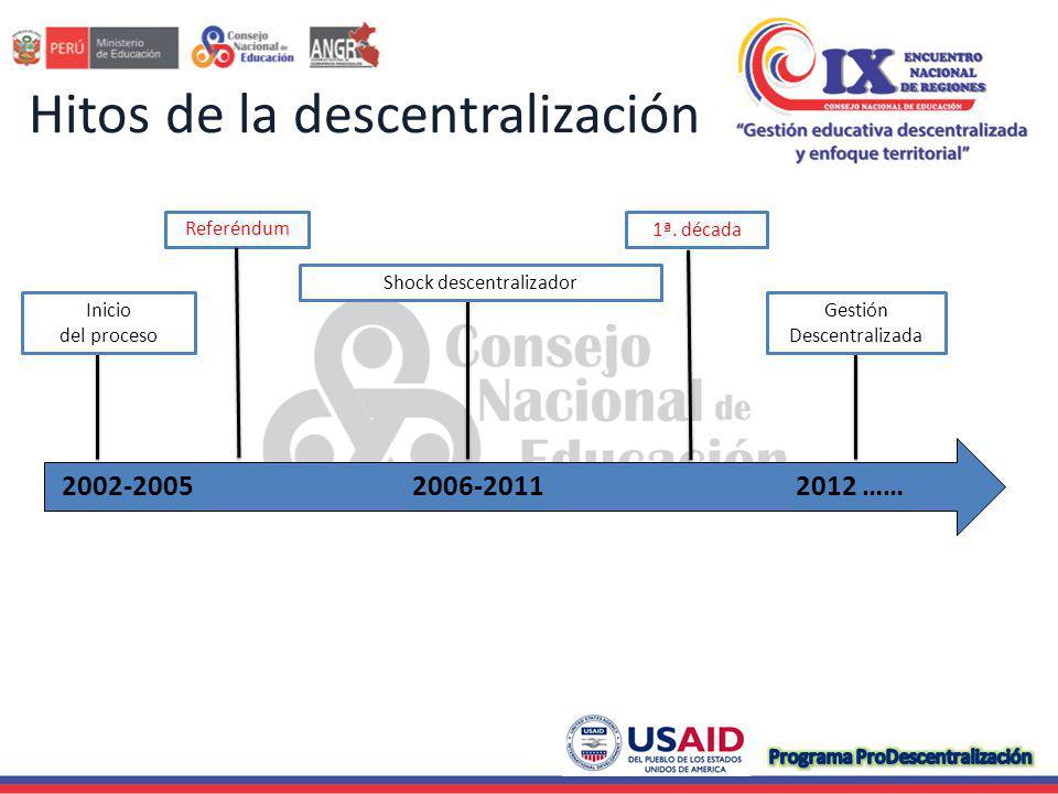 2002-2005 Diseño normativo: proceso democrático, participación y concertación en la gestión de gobierno.