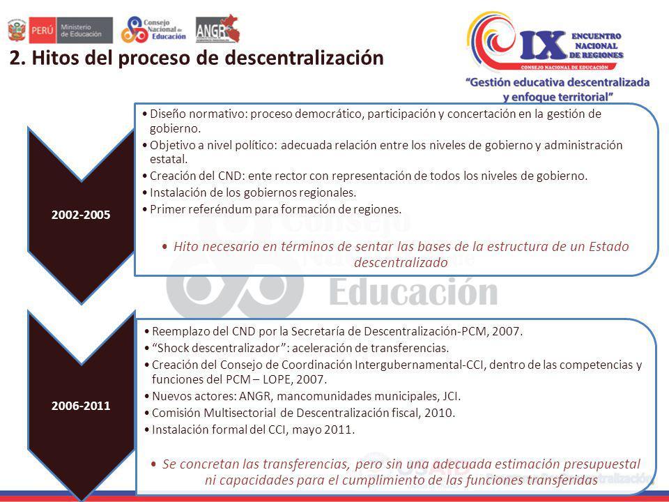 2011-2013 Comisión multisectorial para la evaluación de la implementación de la Propuesta Técnica de Descentralización Fiscal, 2012.