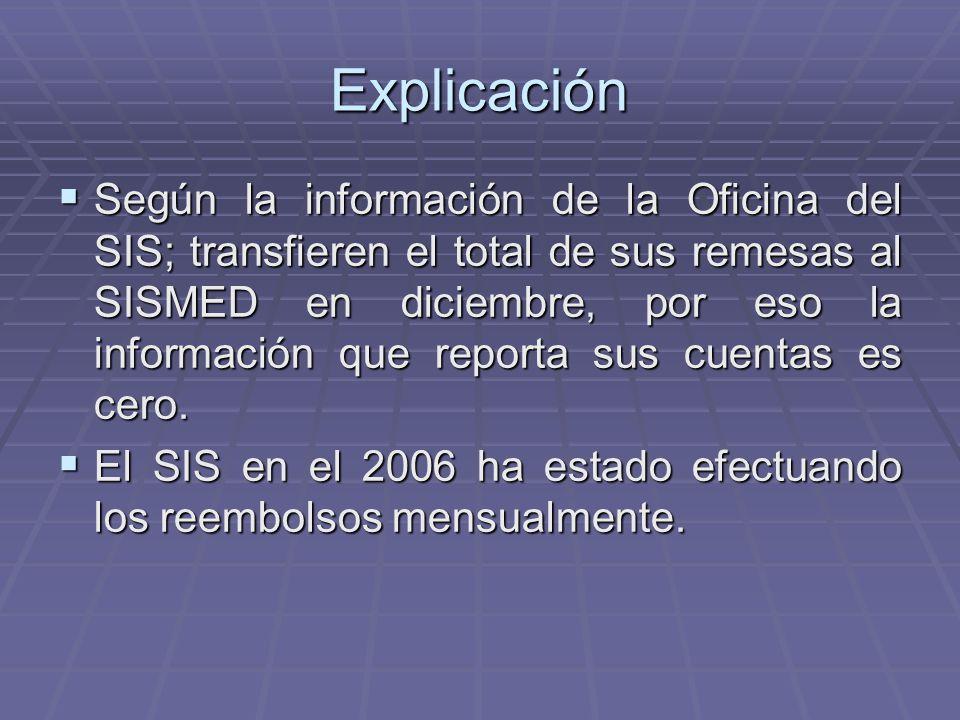 Explicación Según la información de la Oficina del SIS; transfieren el total de sus remesas al SISMED en diciembre, por eso la información que reporta sus cuentas es cero.
