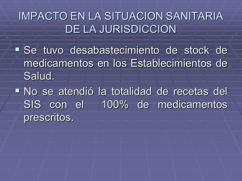 IMPACTO EN LA SITUACION SANITARIA DE LA JURISDICCION Se tuvo desabastecimiento de stock de medicamentos en los Establecimientos de Salud.