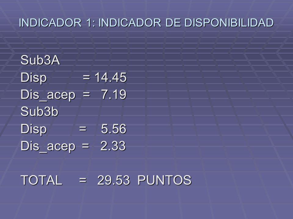 INDICADOR 1: INDICADOR DE DISPONIBILIDAD Sub3A Disp = 14.45 Dis_acep = 7.19 Sub3b Disp = 5.56 Dis_acep = 2.33 TOTAL = 29.53 PUNTOS