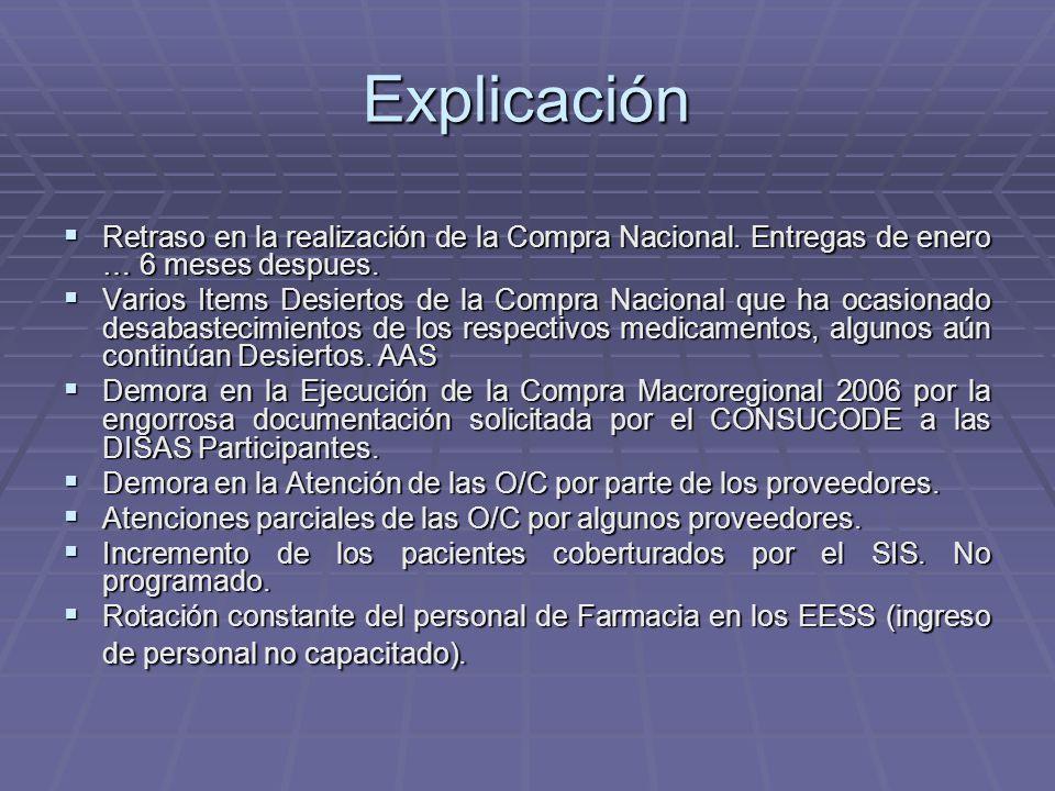 Explicación Retraso en la realización de la Compra Nacional.