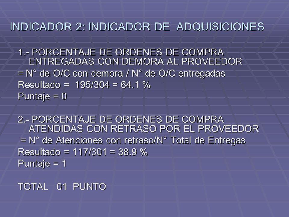 INDICADOR 2: INDICADOR DE ADQUISICIONES 1.- PORCENTAJE DE ORDENES DE COMPRA ENTREGADAS CON DEMORA AL PROVEEDOR = N° de O/C con demora / N° de O/C entregadas Resultado = 195/304 = 64.1 % Puntaje = 0 2.- PORCENTAJE DE ORDENES DE COMPRA ATENDIDAS CON RETRASO POR EL PROVEEDOR = N° de Atenciones con retraso/N° Total de Entregas = N° de Atenciones con retraso/N° Total de Entregas Resultado = 117/301 = 38.9 % Puntaje = 1 TOTAL 01 PUNTO
