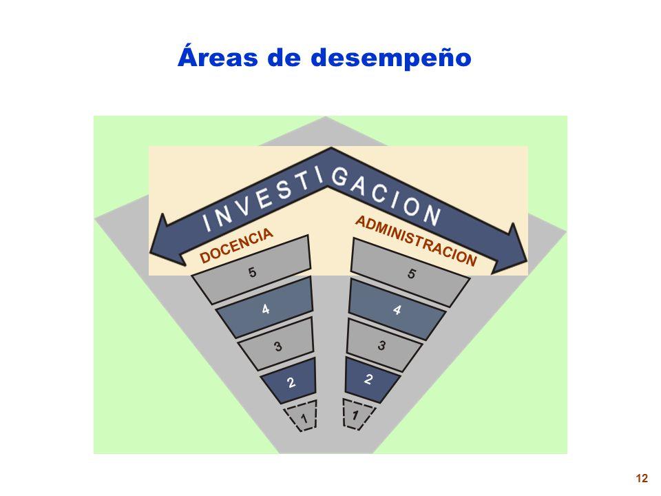 11 Estructura y duración IV Nivel III Nivel V Nivel II Nivel I Nivel 5 años IV Nivel III Nivel II Nivel I Nivel 3 años5 años6 años V Nivel I Nivel II Nivel III Nivel IV Nivel 3 años 5 años V Nivel Ingreso y permanencia en las Áreas de Administración e Investigación Tiempo de ascenso para docentes de escuelas unidocentes, multigrado y bilingües Ley Nº 24029 Ley Nº 29062