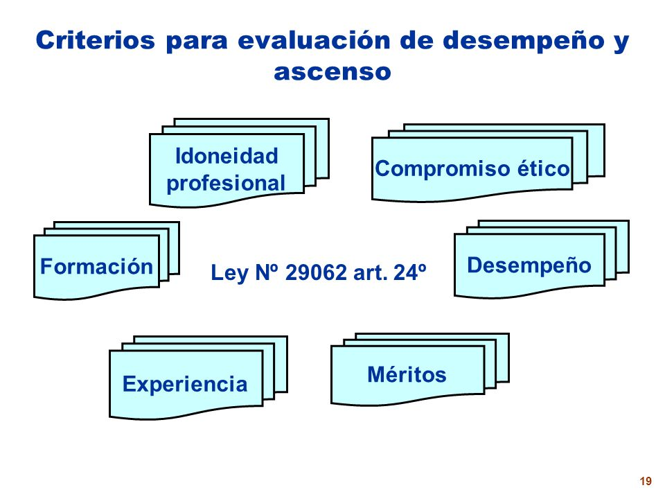 18 Evaluaciones en la Carrera Ascenso Desempeño Ingreso Cada tres años Asignación de desempeño Cargos Voluntarias Obligatorias Finalidad formativa Des