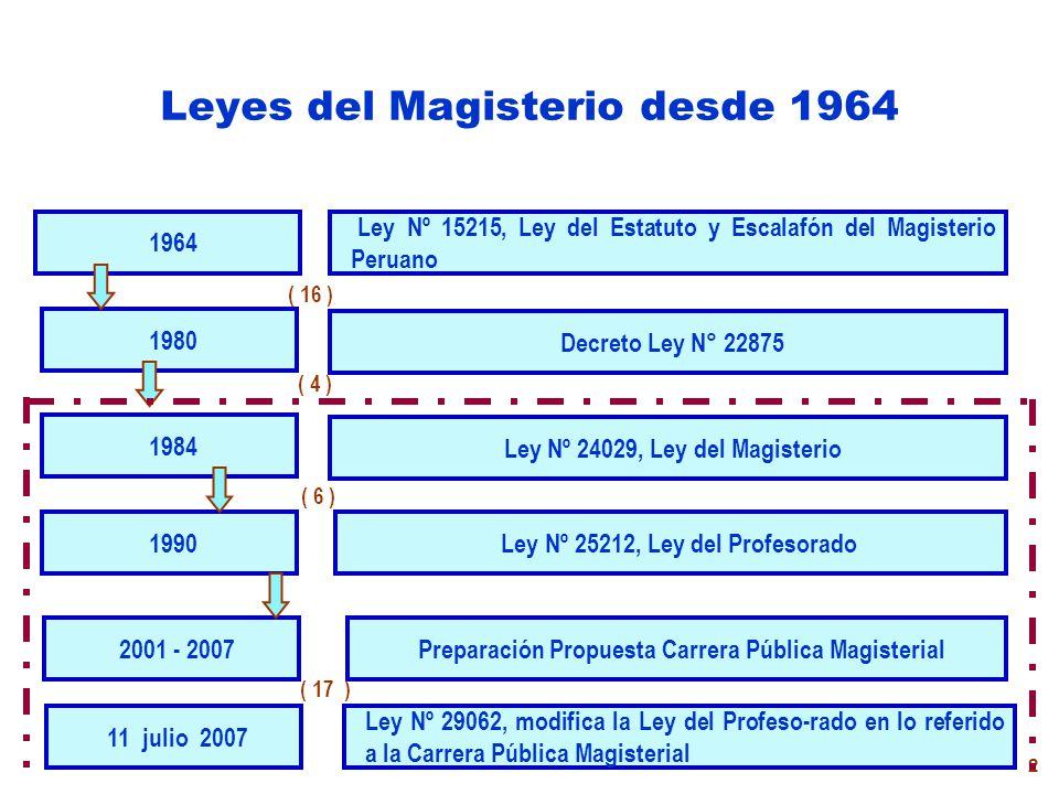 2 Leyes del Magisterio desde 1964 1964 1984 1990 2001 - 2007 1980 Ley Nº 15215, Ley del Estatuto y Escalafón del Magisterio Peruano Ley Nº 24029, Ley del Magisterio Ley Nº 25212, Ley del Profesorado Preparación Propuesta Carrera Pública Magisterial Decreto Ley N° 22875 ( 16 ) ( 4 ) ( 17 ) ( 6 ) 11 julio 2007 Ley Nº 29062, modifica la Ley del Profeso-rado en lo referido a la Carrera Pública Magisterial