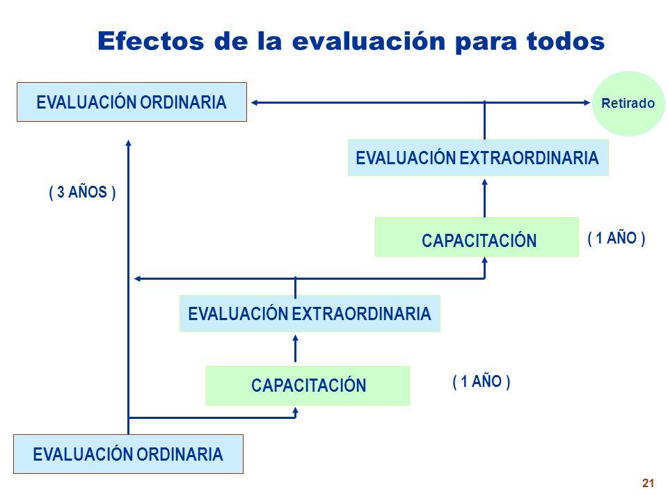 20 Factores de evaluación del desempeño Logros pedagógicos Dominio currículo y conocimientos Innovación pedagógica Autoevaluación Permanente, integral y obligatoria Cumplimiento funciones Además de lo pedido en el Art.