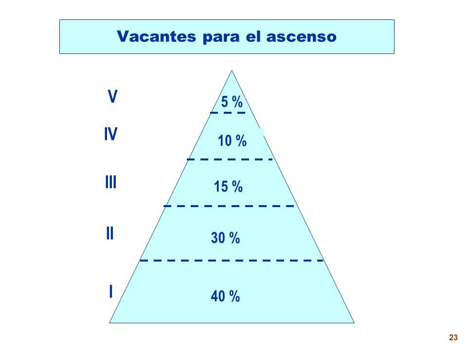 22 Requisitos para cargos directivos DirectorSubdirector a.Dos años en el II Nivel Magisterial (5 años) Un año en el II Nivel Magisterial para unidocen- tes, multigrado, intercultu- ral bilingüe (4 años).