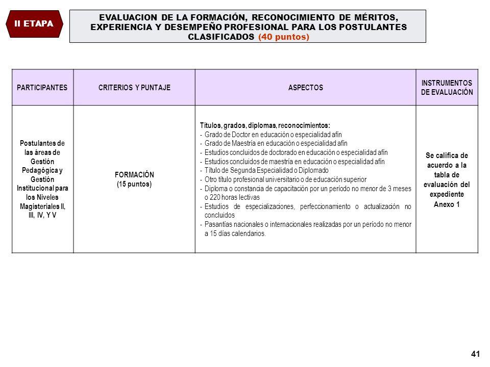 40 EVALUACIÓN DE LA ETAPA NACIONAL CLASIFICATORIA I ETAPA ÁREASPARTICIPANTESCRITERIOSASPECTOS INSTRUMENTOS DE EVALUACIÓN GESTIÓN PEDAGÓGICA Y GESTIÓN INSTITUCIONAL POSTULANTES A TODOS LOS NIVELES Y ÁREAS CAPACIDADES Y CONOCIMIENTOS BÁSICOS A.