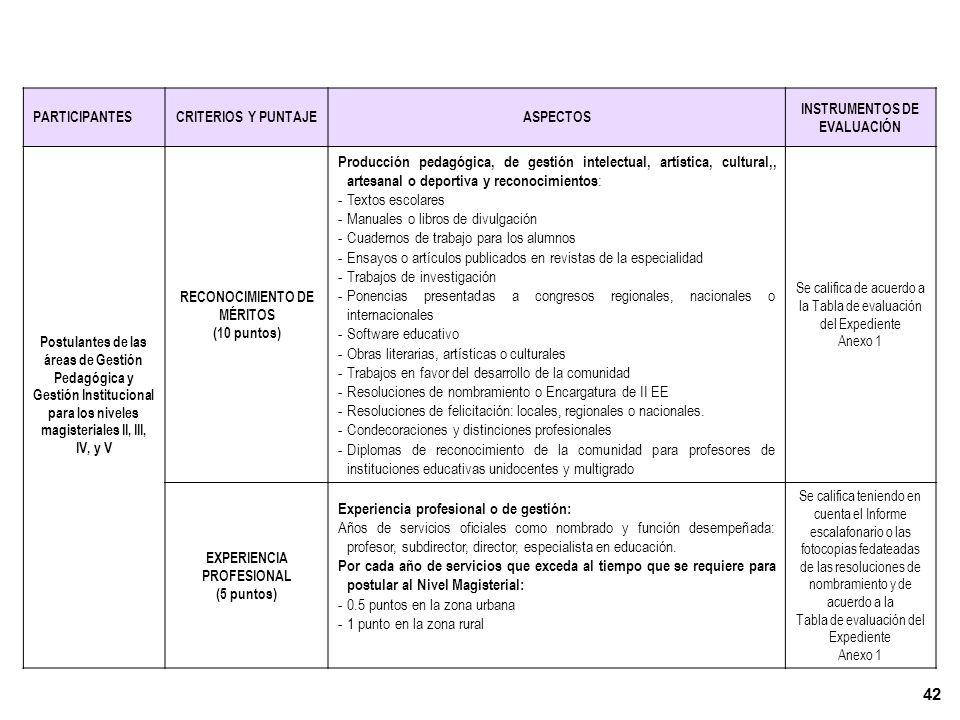 41 EVALUACION DE LA FORMACIÓN, RECONOCIMIENTO DE MÉRITOS, EXPERIENCIA Y DESEMPEÑO PROFESIONAL PARA LOS POSTULANTES CLASIFICADOS (40 puntos) II ETAPA PARTICIPANTESCRITERIOS Y PUNTAJEASPECTOS INSTRUMENTOS DE EVALUACIÓN Postulantes de las áreas de Gestión Pedagógica y Gestión Institucional para los Niveles Magisteriales II, III, IV, Y V FORMACIÓN (15 puntos) Títulos, grados, diplomas, reconocimientos: -Grado de Doctor en educación o especialidad afín -Grado de Maestría en educación o especialidad afín -Estudios concluidos de doctorado en educación o especialidad afín -Estudios concluidos de maestría en educación o especialidad afín -Título de Segunda Especialidad o Diplomado -Otro título profesional universitario o de educación superior -Diploma o constancia de capacitación por un período no menor de 3 meses o 220 horas lectivas -Estudios de especializaciones, perfeccionamiento o actualización no concluidos -Pasantías nacionales o internacionales realizadas por un período no menor a 15 días calendarios.