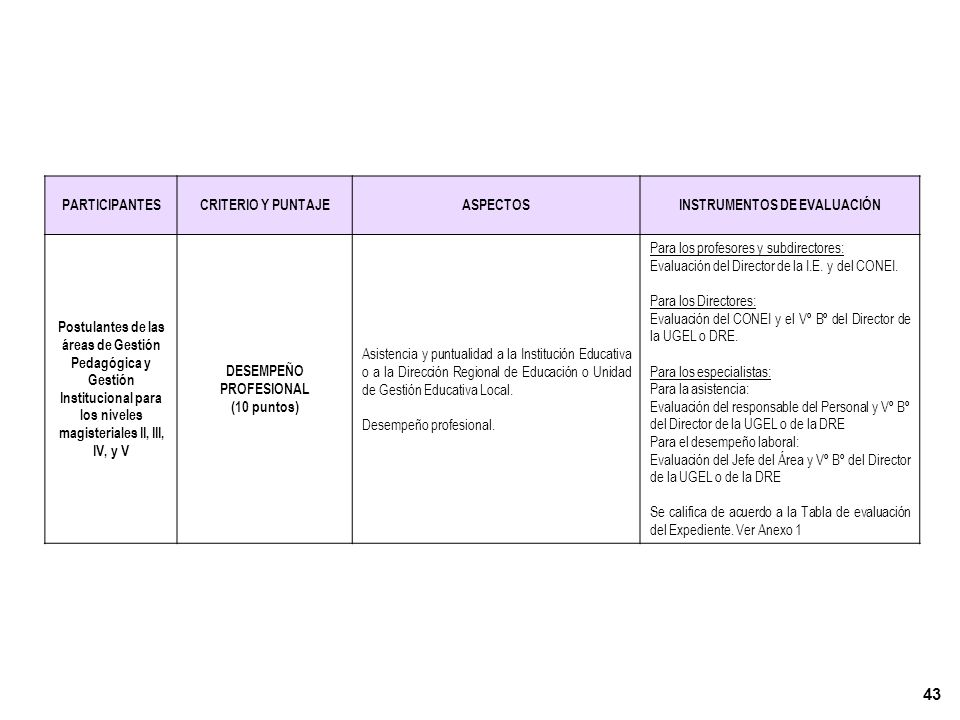 42 PARTICIPANTESCRITERIOS Y PUNTAJEASPECTOS INSTRUMENTOS DE EVALUACIÓN Postulantes de las áreas de Gestión Pedagógica y Gestión Institucional para los niveles magisteriales II, III, IV, y V RECONOCIMIENTO DE MÉRITOS (10 puntos) Producción pedagógica, de gestión intelectual, artística, cultural,, artesanal o deportiva y reconocimientos : -Textos escolares -Manuales o libros de divulgación -Cuadernos de trabajo para los alumnos -Ensayos o artículos publicados en revistas de la especialidad -Trabajos de investigación -Ponencias presentadas a congresos regionales, nacionales o internacionales -Software educativo -Obras literarias, artísticas o culturales -Trabajos en favor del desarrollo de la comunidad -Resoluciones de nombramiento o Encargatura de II EE -Resoluciones de felicitación: locales, regionales o nacionales.