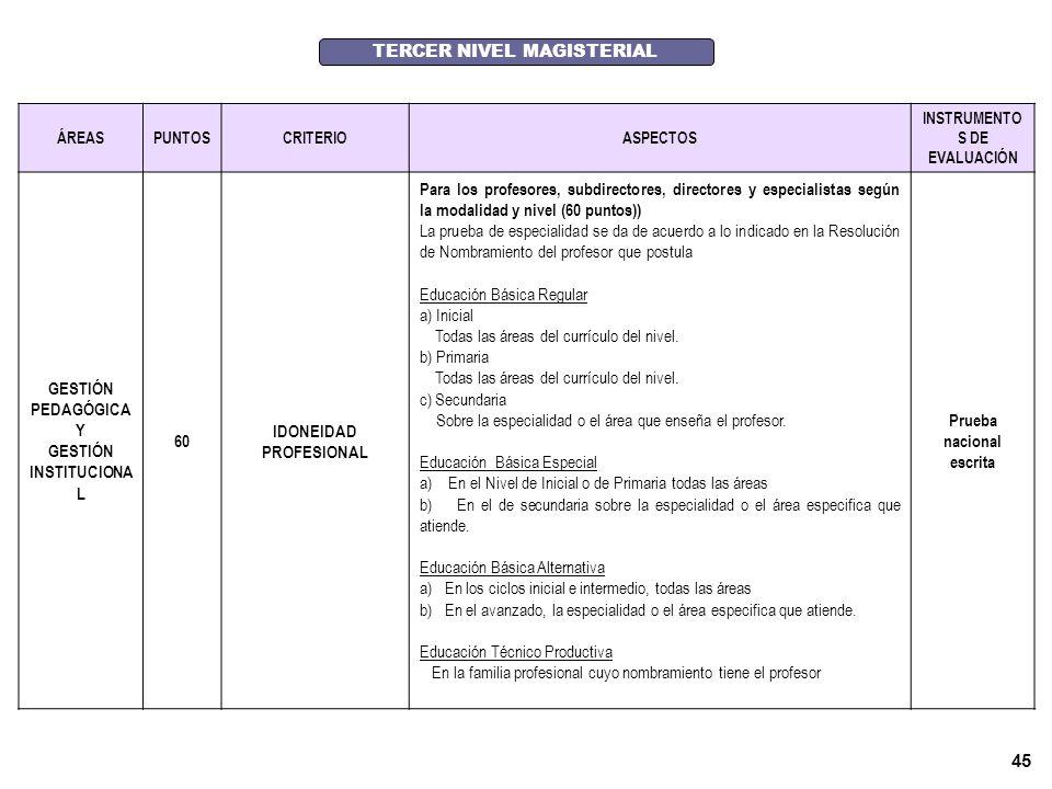 44 EVALUACION DE LA IDONEIDAD PROFESIONAL DE LOS POSTULANTES CLASIFICADOS (60 puntos) SEGUNDO NIVEL MAGISTERIAL ÁREASPUNTOSCRITERIOASPECTOS INSTRUMENTOS DE EVALUACIÓN Gestión pedagógica y Gestión institucional 60 IDONEIDAD PROFESIONAL Para los profesores, subdirectores, directores y especialistas según la modalidad y nivel (60 puntos) La prueba de especialidad se da de acuerdo a lo indicado en la Resolución de Nombramiento del profesor que postula Educación Básica Regular a) Inicial Todas las áreas del currículo del nivel.