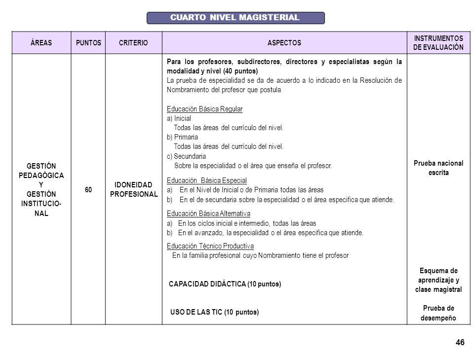 45 TERCER NIVEL MAGISTERIAL ÁREASPUNTOSCRITERIOASPECTOS INSTRUMENTO S DE EVALUACIÓN GESTIÓN PEDAGÓGICA Y GESTIÓN INSTITUCIONA L 60 IDONEIDAD PROFESIONAL Para los profesores, subdirectores, directores y especialistas según la modalidad y nivel (60 puntos)) La prueba de especialidad se da de acuerdo a lo indicado en la Resolución de Nombramiento del profesor que postula Educación Básica Regular a) Inicial Todas las áreas del currículo del nivel.