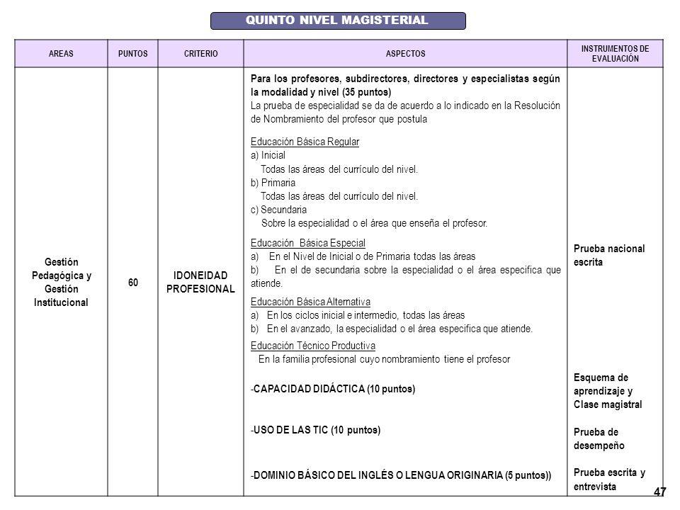 46 CUARTO NIVEL MAGISTERIAL ÁREASPUNTOSCRITERIOASPECTOS INSTRUMENTOS DE EVALUACIÓN GESTIÓN PEDAGÓGICA Y GESTIÓN INSTITUCIO- NAL 60 IDONEIDAD PROFESIONAL Para los profesores, subdirectores, directores y especialistas según la modalidad y nivel (40 puntos) La prueba de especialidad se da de acuerdo a lo indicado en la Resolución de Nombramiento del profesor que postula Educación Básica Regular a) Inicial Todas las áreas del currículo del nivel.