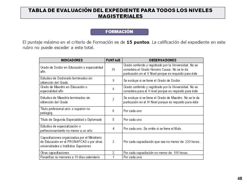 47 QUINTO NIVEL MAGISTERIAL AREASPUNTOSCRITERIOASPECTOS INSTRUMENTOS DE EVALUACIÓN Gestión Pedagógica y Gestión Institucional 60 IDONEIDAD PROFESIONAL Para los profesores, subdirectores, directores y especialistas según la modalidad y nivel (35 puntos) La prueba de especialidad se da de acuerdo a lo indicado en la Resolución de Nombramiento del profesor que postula Educación Básica Regular a) Inicial Todas las áreas del currículo del nivel.