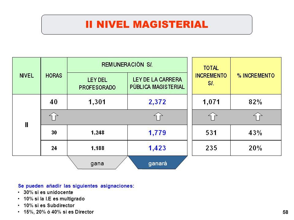 57 I NIVEL MAGISTERIAL ganaganará Se pueden añadir las siguientes asignaciones: 30% si es unidocente 10% si la I.E es multigrado 10% si es Subdirector