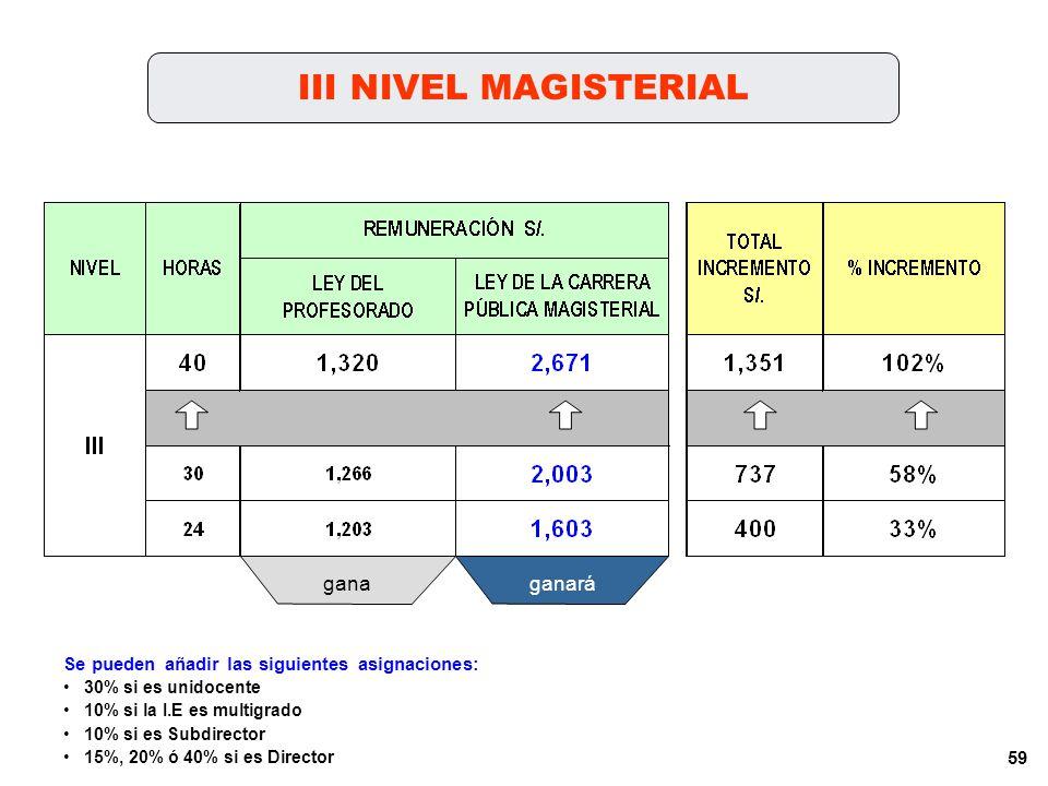 58 II NIVEL MAGISTERIAL ganaganará Se pueden añadir las siguientes asignaciones: 30% si es unidocente 10% si la I.E es multigrado 10% si es Subdirecto