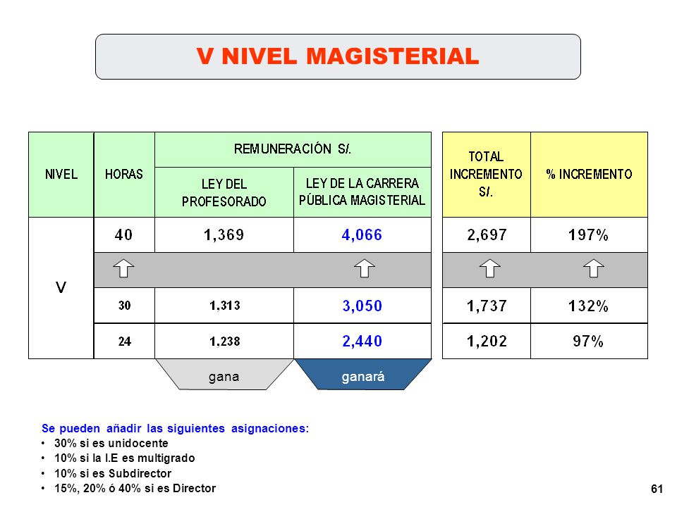 60 IV NIVEL MAGISTERIAL ganaganará Se pueden añadir las siguientes asignaciones: 30% si es unidocente 10% si la I.E es multigrado 10% si es Subdirector 15%, 20% ó 40% si es Director