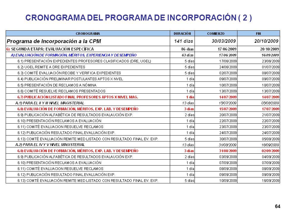 63 CRONOGRAMA DEL PROGRAMA DE INCORPORACIÓN ( 1 )