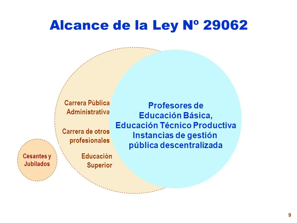 9 Alcance de la Ley Nº 29062 Educación Superior Carrera Pública Administrativa Carrera de otros profesionales Cesantes y Jubilados Profesores de Educación Básica, Educación Técnico Productiva Instancias de gestión pública descentralizada