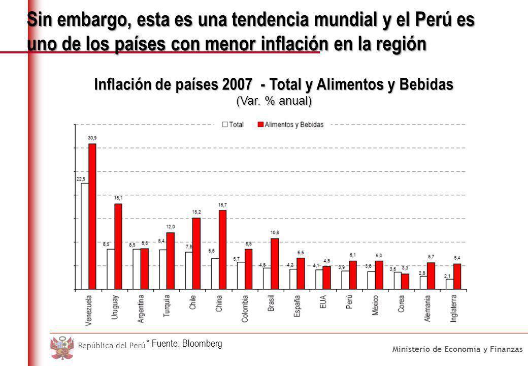 Ministerio de Economía y Finanzas República del Perú Inflación de países 2007 - Total y Alimentos y Bebidas (Var. % anual) Sin embargo, esta es una te