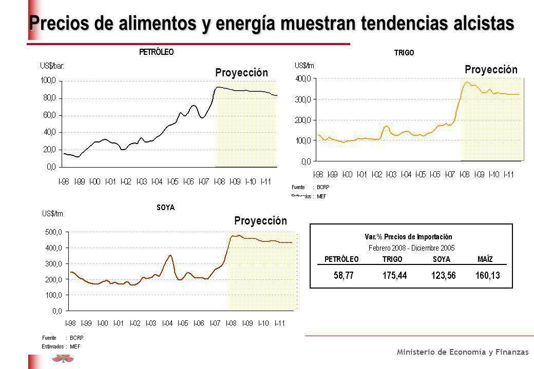 Ministerio de Economía y Finanzas República del Perú Precios de alimentos y energía muestran tendencias alcistas Proyección