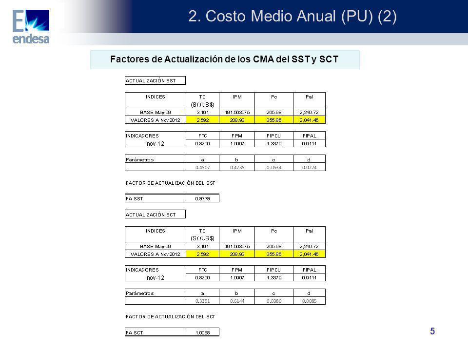 5 2. Costo Medio Anual (PU) (2) Factores de Actualización de los CMA del SST y SCT