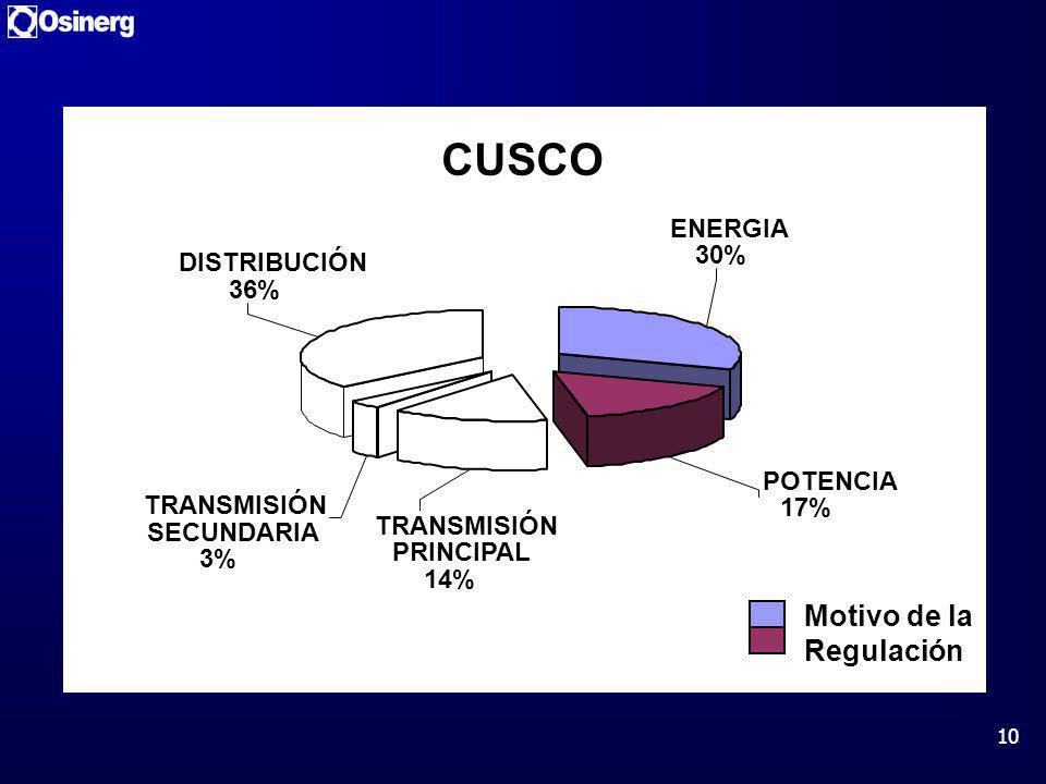 10 CUSCO TRANSMISIÓN SECUNDARIA 3% TRANSMISIÓN PRINCIPAL 14% POTENCIA 17% ENERGIA 30% DISTRIBUCIÓN 36% Motivo de la Regulación