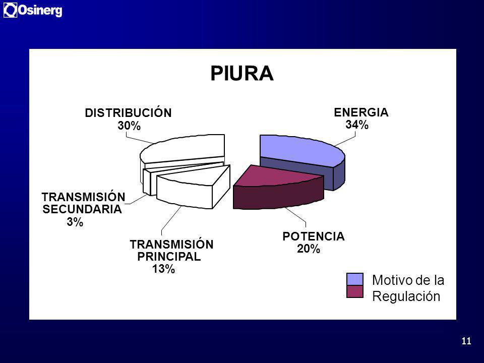 11 PIURA POTENCIA 20% TRANSMISIÓN PRINCIPAL 13% TRANSMISIÓN SECUNDARIA 3% DISTRIBUCIÓN 30% ENERGIA 34% Motivo de la Regulación
