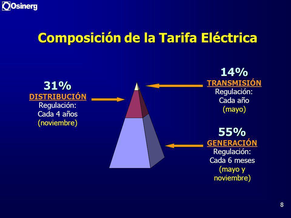 8 Composición de la Tarifa Eléctrica 55% 55% GENERACIÓN Regulación: Cada 6 meses (mayo y noviembre) 14% 14% TRANSMISIÓN Regulación: Cada año (mayo) 31% 31% DISTRIBUCIÓN Regulación: Cada 4 años (noviembre)