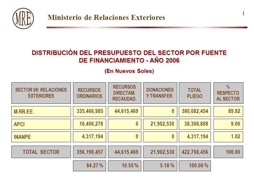 DISTRIBUCIÓN DEL PRESUPUESTO DEL SECTOR POR FUENTE DE FINANCIAMIENTO - AÑO 2006 (En Nuevos Soles) SECTOR 08: RELACIONES EXTERIORES RECURSOS ORDINARIOS RECURSOS DIRECTAM.