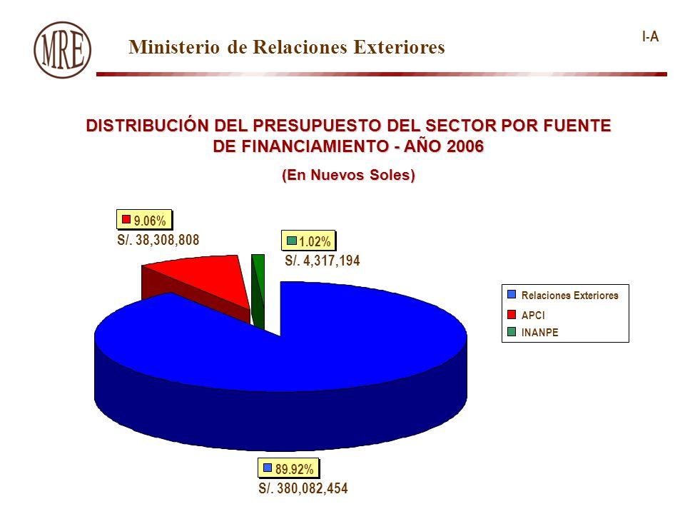 I-A Ministerio de Relaciones Exteriores DISTRIBUCIÓN DEL PRESUPUESTO DEL SECTOR POR FUENTE DE FINANCIAMIENTO - AÑO 2006 (En Nuevos Soles) 1.02% S/.