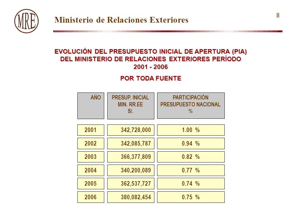 2003 EVOLUCIÓN DEL PRESUPUESTO INICIAL DE APERTURA (PIA) DEL MINISTERIO DE RELACIONES EXTERIORES PERÍODO 2001 - 2006 POR TODA FUENTE 2005362,537,7270.74 % AÑOPARTICIPACIÓN PRESUPUESTO NACIONAL % 2001342,728,000 2002342,085,787 366,377,809 2004340,200,089 1.00 % 0.94 % 0.82 % 0.77 % PRESUP.