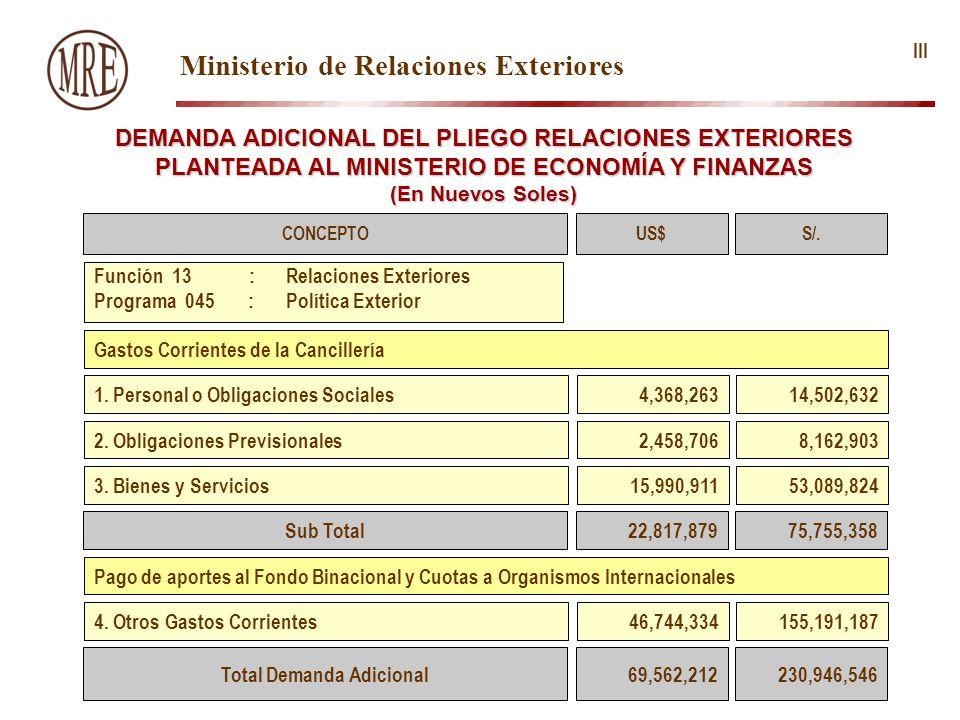 Ministerio de Relaciones Exteriores DEMANDA ADICIONAL DEL PLIEGO RELACIONES EXTERIORES PLANTEADA AL MINISTERIO DE ECONOMÍA Y FINANZAS (En Nuevos Soles) III CONCEPTO 1.