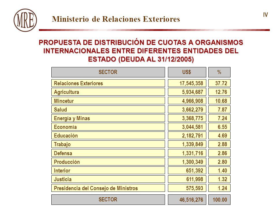 SECTOR US$ % Relaciones Exteriores17,545,35837.72 Agricultura5,934,68712.76 Mincetur4,966,90810.68 Salud3,662,2797.87 Economía3,044,5816.55 Educación2,182,7914.69 Trabajo1,339,8492.88 Ministerio de Relaciones Exteriores Defensa1,331,7162.86 Producción1,300,3492.80 Interior651,3921.40 Justicia611,9981.32 Presidencia del Consejo de Ministros575,5931.24 Energía y Minas3,368,7757.24 PROPUESTA DE DISTRIBUCIÓN DE CUOTAS A ORGANISMOS INTERNACIONALES ENTRE DIFERENTES ENTIDADES DEL ESTADO (DEUDA AL 31/12/2005) IV SECTOR 46,516,276 100.00