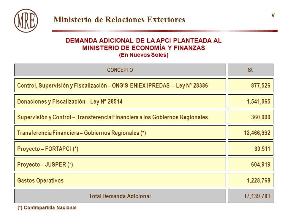 DEMANDA ADICIONAL DE LA APCI PLANTEADA AL MINISTERIO DE ECONOMÍA Y FINANZAS (En Nuevos Soles) CONCEPTO Control, Supervisión y Fiscalización – ONGS ENIEX IPREDAS – Ley Nº 28386 S/.