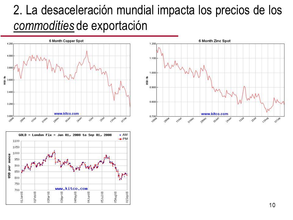 10 2. La desaceleración mundial impacta los precios de los commodities de exportación