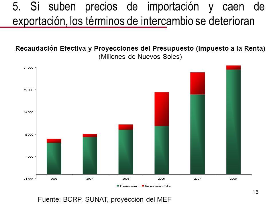 15 Recaudación Efectiva y Proyecciones del Presupuesto (Impuesto a la Renta) (Millones de Nuevos Soles) Fuente: BCRP, SUNAT, proyección del MEF 5.
