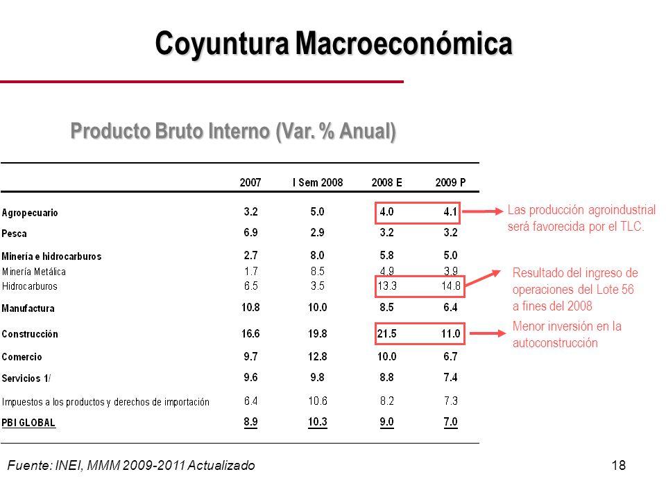 18 Coyuntura Macroeconómica Producto Bruto Interno (Var.