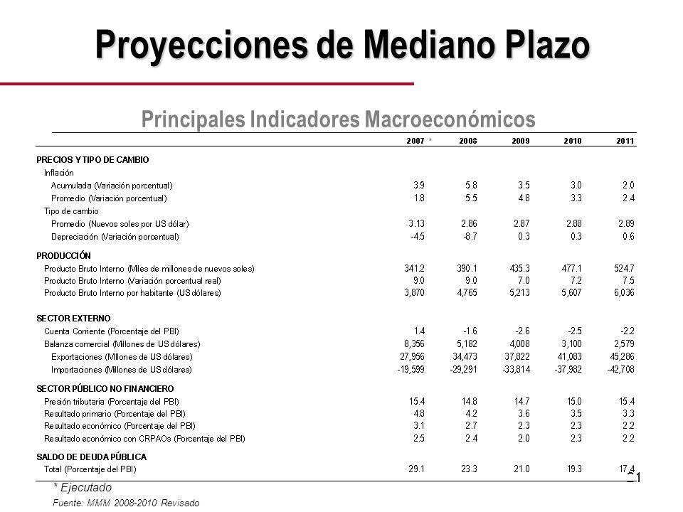 21 Proyecciones de Mediano Plazo Fuente: MMM 2008-2010 Revisado Principales Indicadores Macroeconómicos * * Ejecutado *