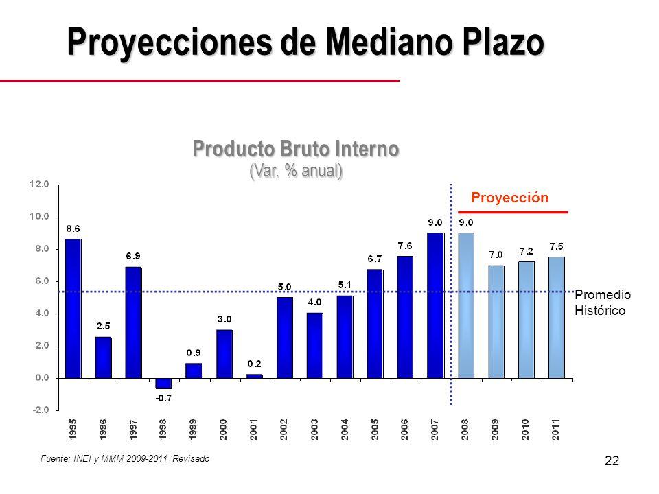 22 Fuente: INEI y MMM 2009-2011 Revisado Proyección Promedio Histórico Proyecciones de Mediano Plazo Producto Bruto Interno (Var.