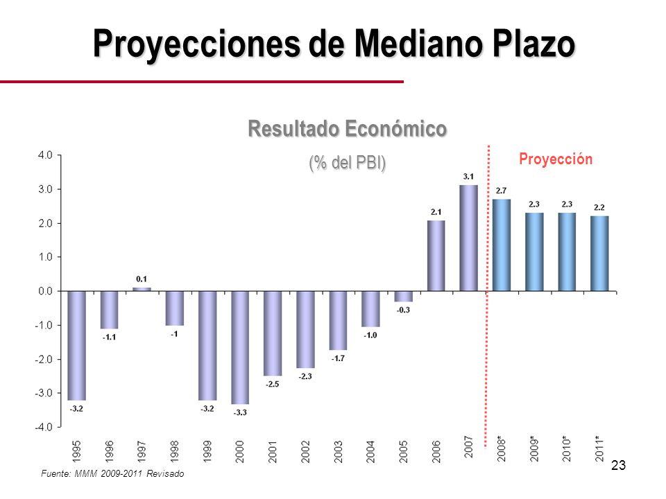 23 Resultado Económico (% del PBI) Proyecciones de Mediano Plazo Proyección Fuente: MMM 2009-2011 Revisado